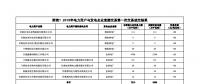 甘肃2018年电力用户与发电企业直接交易第一次交易成交结果:合计实际交易电量3205万千瓦时