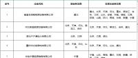 北京新公示业务范围变更的10家售电公司