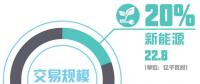 北京电力交易中心2018年1月市场化交易规模113.4亿千瓦时