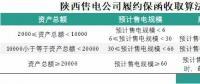 为什么陕西履约保函收取标准较其他省份显得宽松?