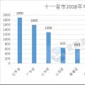 2018年电力市场交易开门红 全国11省份交易活跃度空前