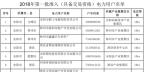 河南2018年第一批准入( 具备交易资格)的982家电力用户名单