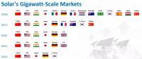 2018世界光伏市场的10大趋势