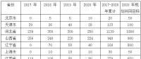 2018 年中国风电行业发展情况及未来发展趋势分析