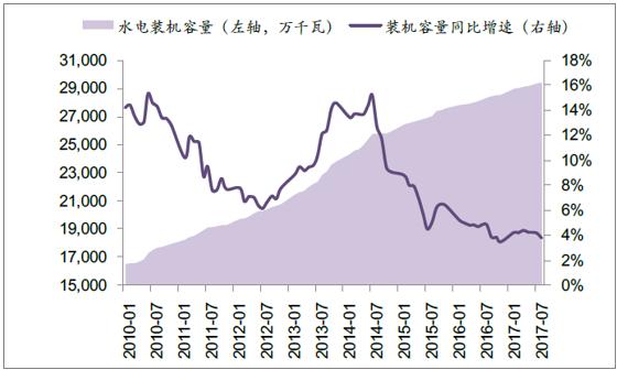 2017年中国水电行业发展现状分析及2020年发展情况预测【图】