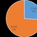 中国水利水电勘测设计单位改革与发展研究报告3