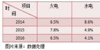 火电行业的盈利寒冬 看中国电力如何加速转型