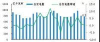 日本电力生产情况:火电和水电发电量同比下滑 核能和可再生能源发电量大幅增长