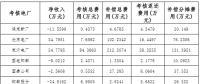 """河北南网2017年12月份""""两个细则""""试运行结果"""