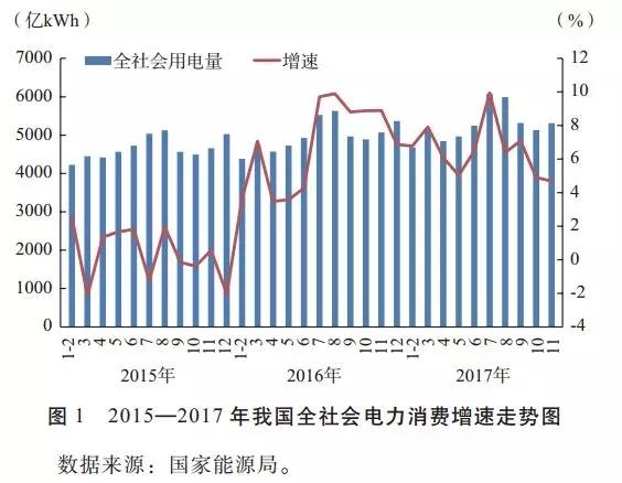 发改委能源研究所年度总结|2017年我国电力发展形势及2018年展望