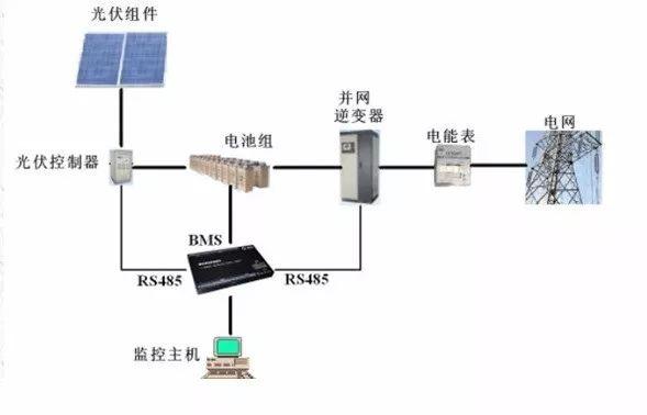 储能电站电气设备布置应符合国家标准gb50060-2008《3~110kv高压配电
