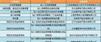 国网(冀北)2018年第一批物资招标中标结果