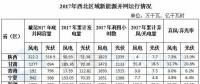 西北能监局:2017年西北五省(区)新增风电并网容量180.4万千瓦 青海未发生弃风限电
