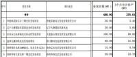 辽宁纳入2017年规模指标的17个普通光伏电站项目名单