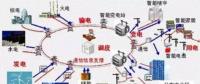 南网智能电网全解读及战略发展规划