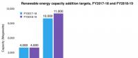 2018-2019财年印度将新增光伏装机11GW