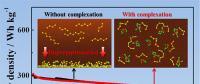 锂硫电池电解液材料研究取得新进展