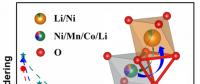 锂离子电池高镍正极材料合成研究取得重要进展