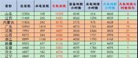 截至2017年年底分省火电装机和利用小时排名及对比