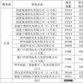 3月江苏购福建交易结果:成交电量5.2395 亿千瓦时 2家核电6家火电企业中标