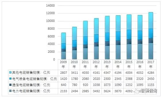 2017年中国电线电缆行业细分规模情况