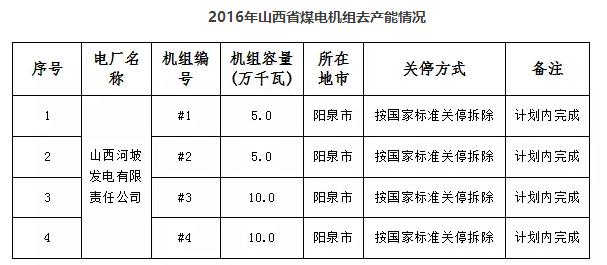 山西省已关停煤电机组71.1万千瓦(附其他省关停数据)