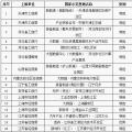 工信部公布第八批国家新型工业化产业示范基地名单 包括储能电池、铅蓄电池、新材料等