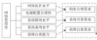交直流混合微电网网络坚强度评估指标体系及方法