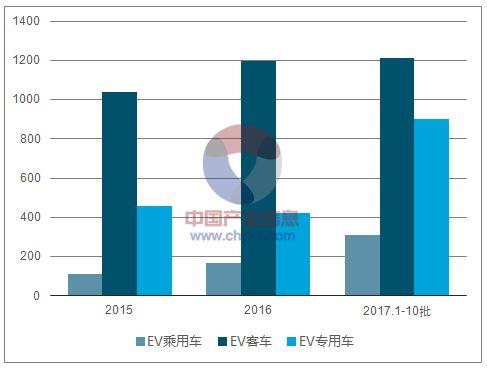 2018年中国动力电池行业现状及行业发展方向分析
