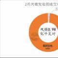 河南2018电力直接交易高开低走 两场撮合交易电量、均价都有所下滑