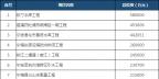 全名单丨浙江宁波公布2018年重点工程建设项目:重点能源项目11个