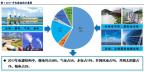 深度报告丨煤电去产能微调电源结构 高煤价下拉煤电发电份额