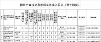 湖南郴州直接交易8家市场主体准入目录(第十四批)
