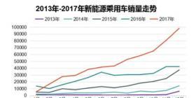 2017年新能源乘用车市场全景分析