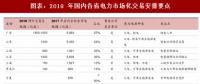 2018年中国电力行业售电领域改革政策及交易要点分析
