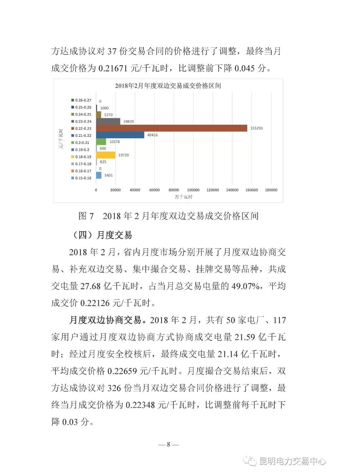 云南电力交易月报(2018年2月)