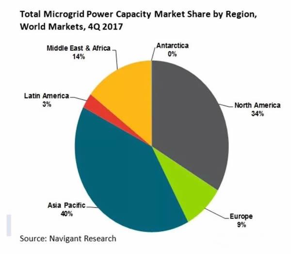 2017年全球微电网装机达到22.7吉瓦