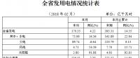 湖北1-2月全社会累计用电323.52亿千瓦时 同比增长14.85%