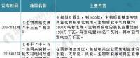 2018年中国沼气发电行业现状分析与前景预测