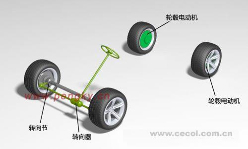 电动汽车电动机概述