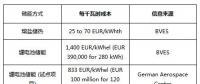 BVES最新研究数据:熔盐储热与锂电池储能成本对比