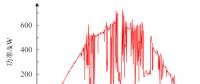 光储协调互补平抑功率波动策略及经济性分析