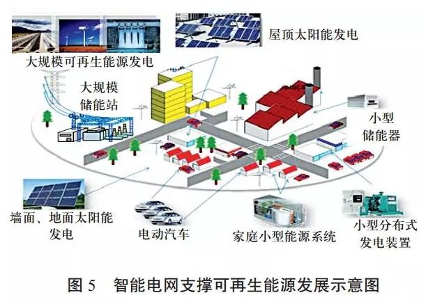 中国可再生能源发展对建设全球能源互联网的启示(一)