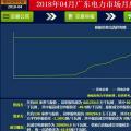 -43.95厘/千瓦时 广东4月集中竞价结果出炉:价差趋稳 成交量收窄