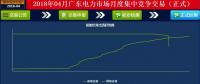 43.95厘/千瓦时 广东4月集中竞价结果出炉:价差趋稳 成交量收窄