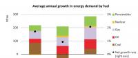 国际能源署(IEA):2017年全球能源需求增长量为去年的2倍!二氧化碳排放达历史最高点!