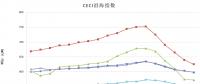 中电联公布沿海电煤采购指数CECI第18期:电煤价格跌势放缓