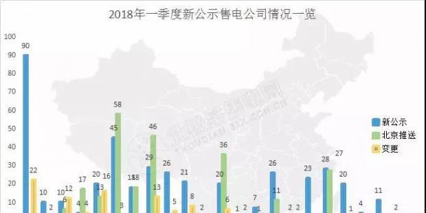 头条 | 全国已公示售电公司增至3342家,从增长趋势看2018年售电市场,跨省交易成新亮点