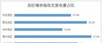 2017年全国市场化交易概览:华北、华东、南方区域成电力交易主场