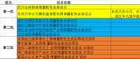 湖北省第三批5个增量配电网试点上报 平均年供电量10亿千瓦时